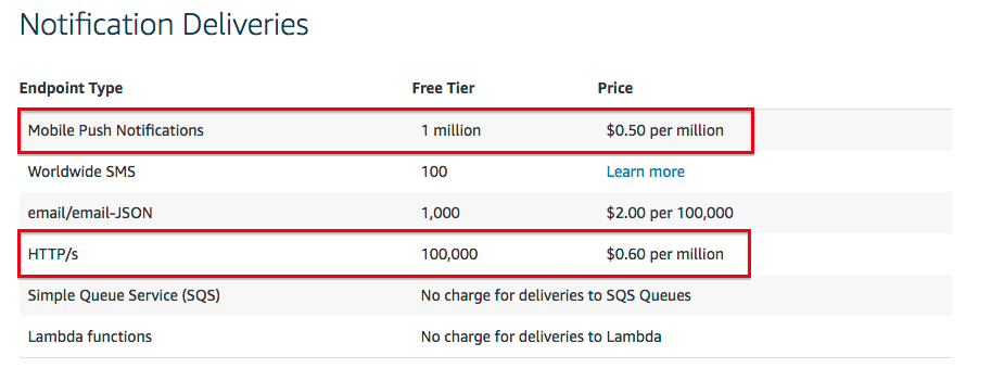 What AWS Costs To Self-Host Sendy | Colcol
